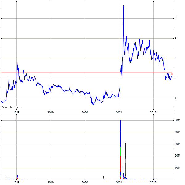 Sify Technologies Limited Ads (mm) 5 Year Historical Stock Chart May 2008 to May 2013